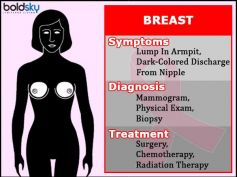 All You Need To Know About Most Common Cancers & Its Prevention